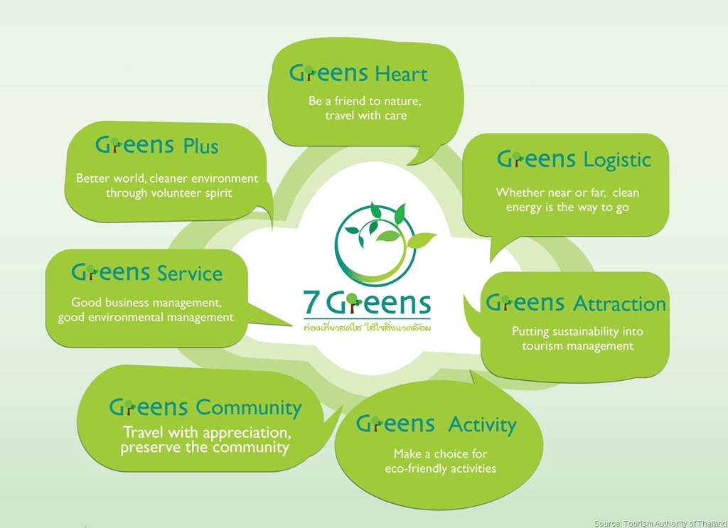 Thailand-7-Greens-Strategy
